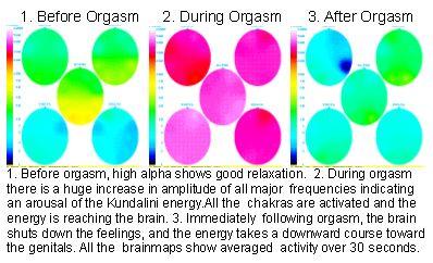 chakras and orgasm